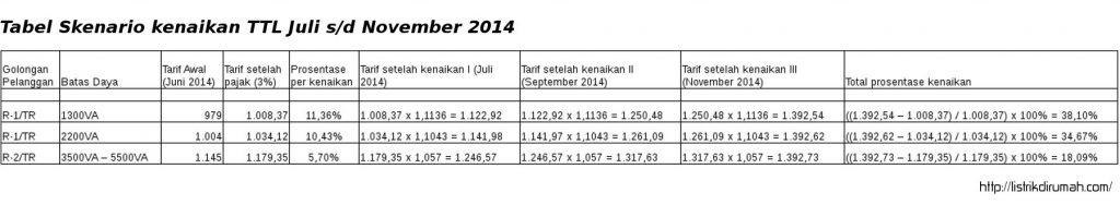 skenario kenaikan TTL Juli 2014